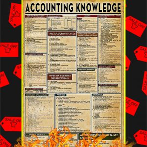 Accounting Knowledge Poster
